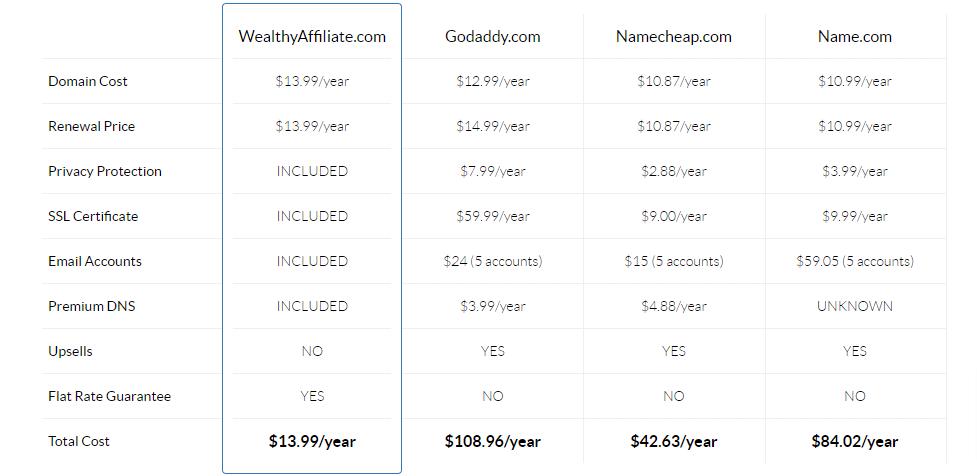 WA domain name pricing